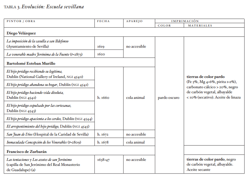 <p><strong>Table 3.</strong> Development: School of Seville.</p>