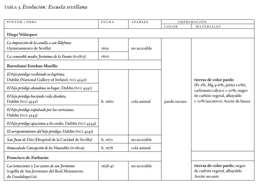 <p><strong>Tabla 3. Evolución: Escuela sevillana.</strong>Datos obtenidos en el Laboratorio de Análisis del Área de Restauración del Museo Nacional del Prado. De no especificarse lo contrario, las obras pertenecen a la colección de dicho Museo. Se incluye, además, información complementaria que se identifica en las tablas con el siguiente código: (a) información extraída de la bibliografía; (b) datos proporcionados por Patrimonio Nacional; (c) datos facilitados por el Instituto del Patrimonio Cultural de España (IPCE). Se indica en negrita el pigmento o material de carga mayoritario en las capas de imprimación y de aparejo con composición heterogénea.</p>